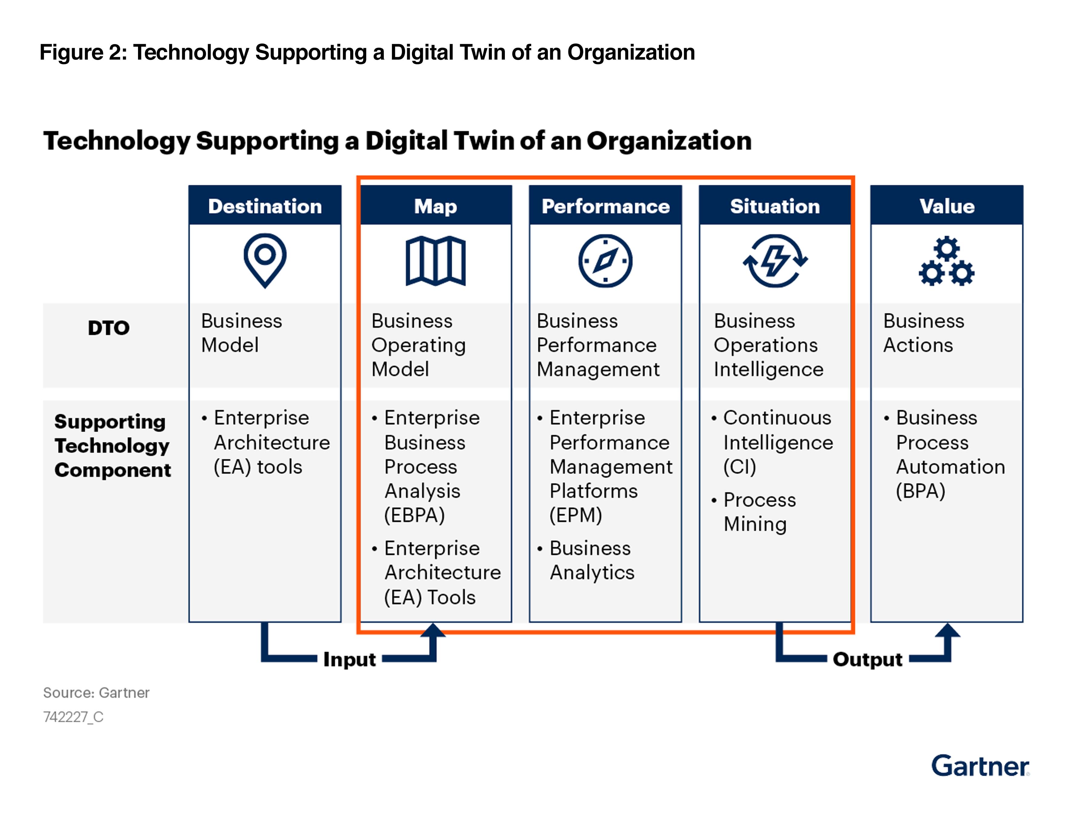 2021 Gartner Market Guide for Technologies Supporting a Digital Twin of an Organization Figure2
