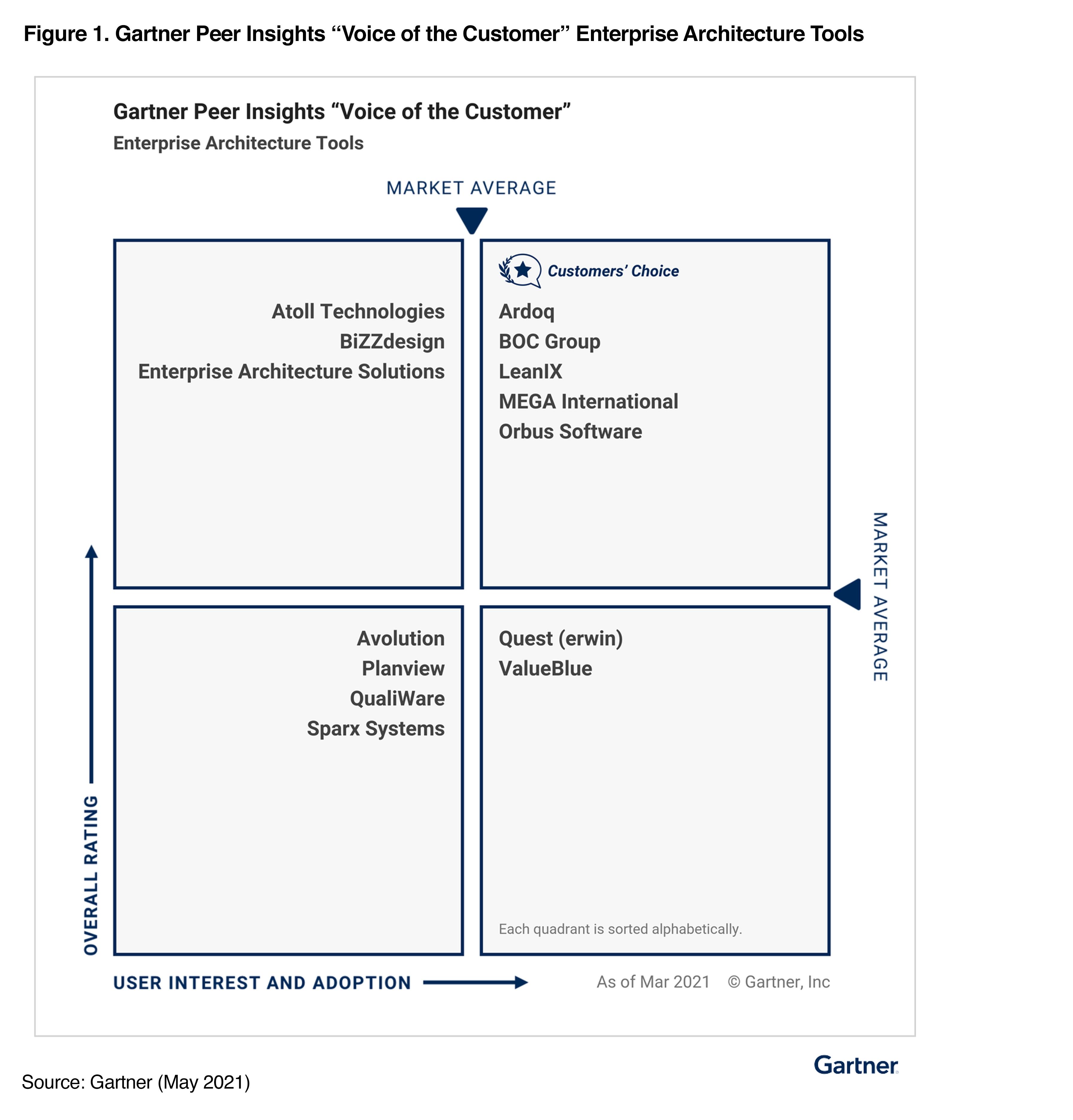 gartner peer insights voice of the customer enterprise architecture tools
