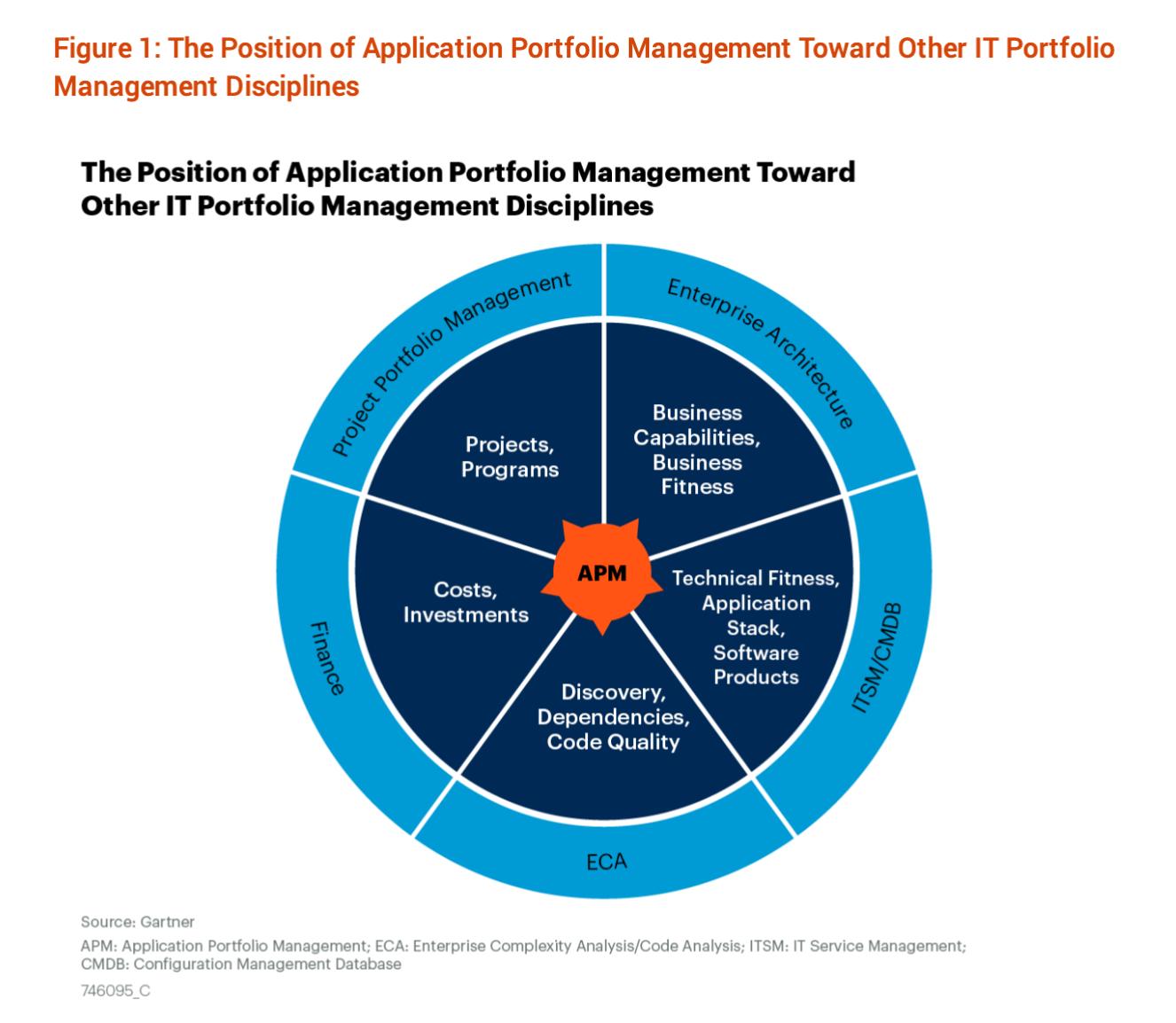 placeholder-2021-Gartner-Market-Guide-for-Application-Portfolio-Management-Tools